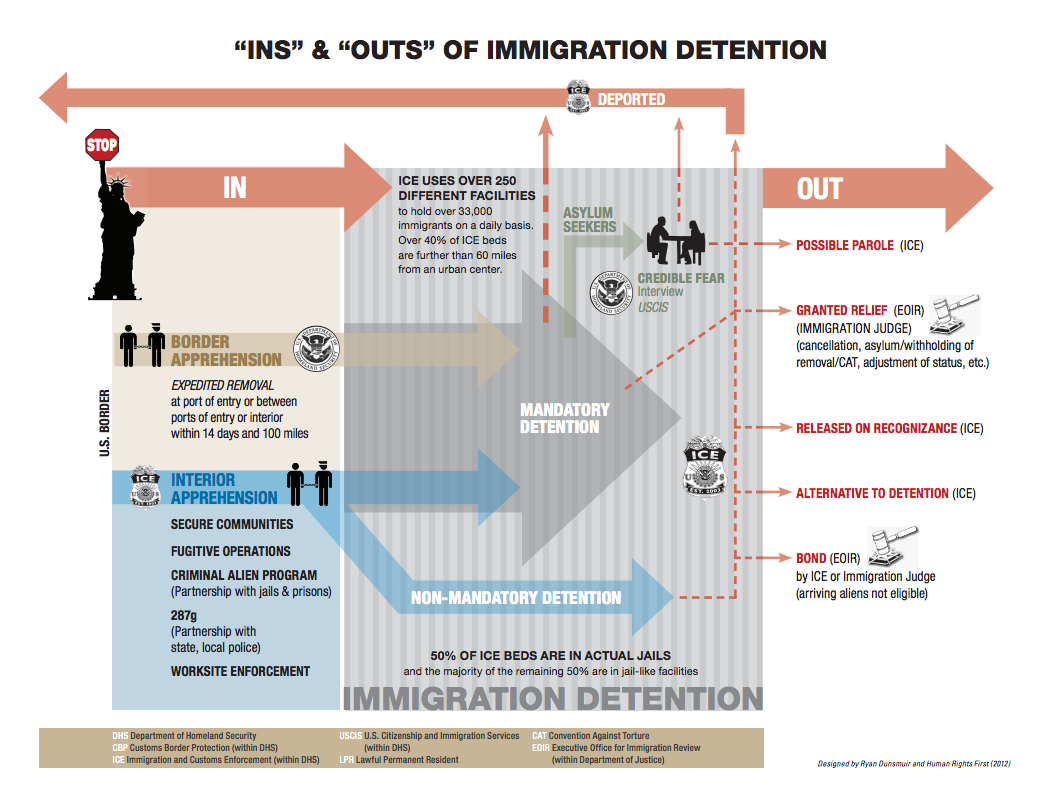 Ins-Outs-Immigration-detention.png