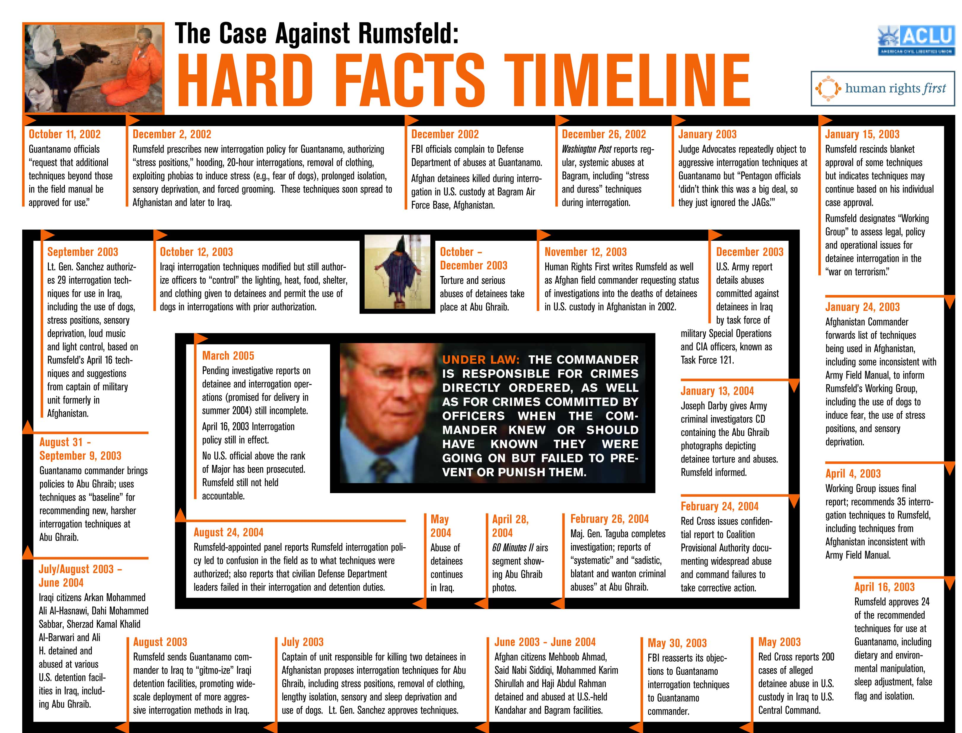 The Case Against Rumsfeld:  HARD FACTS TIMELINE