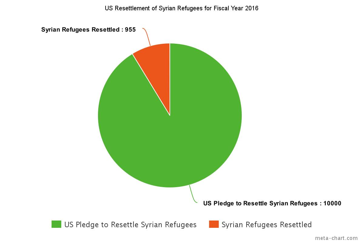 Syrian refugee resettlement by the numbers human rights first syria resettlement pie charteg nvjuhfo Image collections