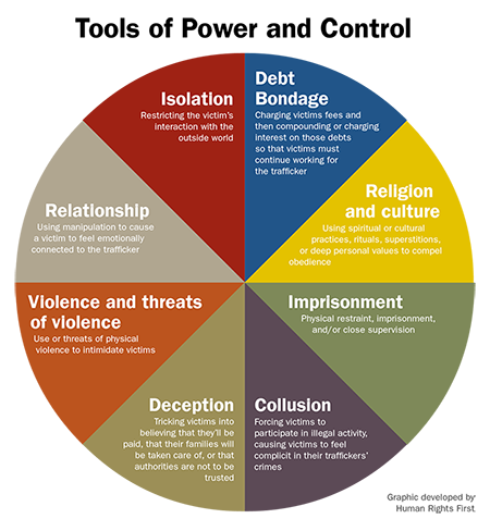 Human Trafficking Tools of Power and Control Pie Chart; By Human Rights First