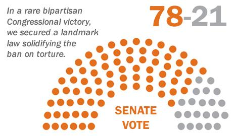 Senate voted 78-21