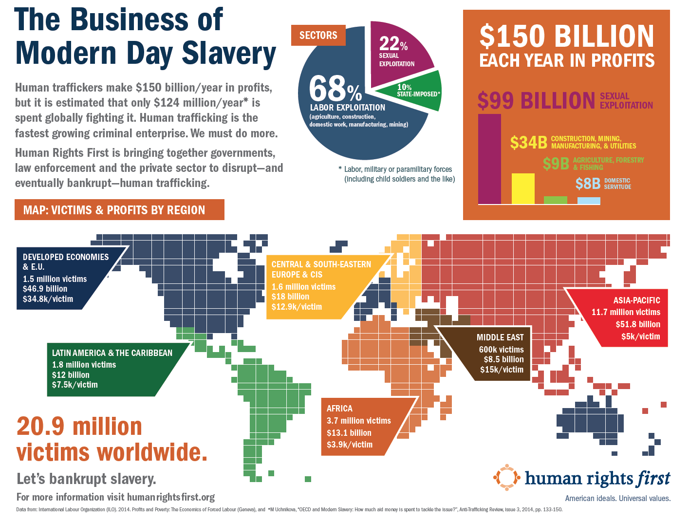 Infographic: The Business of Modern Day Slavery | Human Rights First